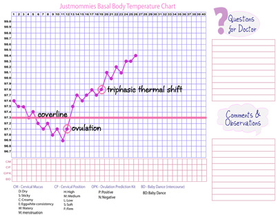 ovulation chart example: What is a triphasic chart www justmommies com